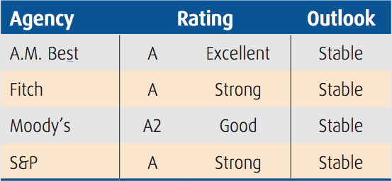 Financial strength ratings from A.M. Best, Fitch, Moody's, and S&P